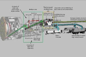 """<div class=""""bildtext_en"""">Design of a prototype for real-time analysis of tunnel excavation material for TBM drives [6]</div>"""