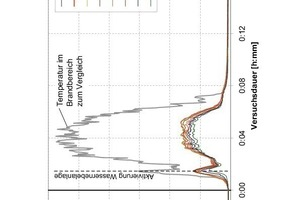 """<div class=""""bildunterschrift_en"""">Temperatures in the cross-section 45 m behind the middle of the fire load (100 MW fire with water mist)</div>"""