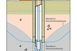Comparison gravitational and vacuum drainage<br />