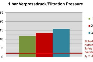 """<div class=""""bildtext_en"""">7)Vane shearing strength after drainage at 1 bar (k<sub>f </sub>=10<sup>-3 </sup>m/s) 