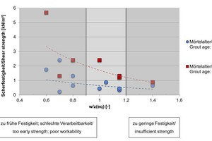 """<div class=""""bildtext_en"""">5)Shearing strength depending on the equivalent water-cement value 