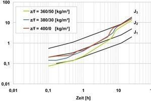9 Influence of the cement content on the early strength development given constant equivalent w/c value (w/c)<sub>equ</sub> = 0.47<br />