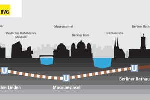 "<div class=""bildtext_en"">The ""New U5"" project includes extending the existing U5 underground railway line from Alexanderplatz to the Brandenburg Gate and linking it up with line U55, which has already been completed. This will turn the U5 and U55 into a single line</div>"