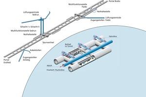 """<div class=""""bildunterschrift_en"""">57 km long Gotthard Base Tunnel – tunnel system</div>"""