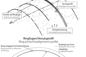 """<div class=""""bildtext_en"""">Above: extracted contours of the segmental lining presented in light grey, extracted ring joints shown in black: below: automated extracted presentation of the cross-section at both sides of the ring joint shown above with misalignment profile. The misalignments are exaggerated</div>"""