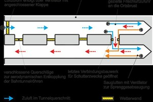 "<div class=""bildtext_en"">Overview diagram of the recirculating ventilation system in the Steinbühl Tunnel</div>"