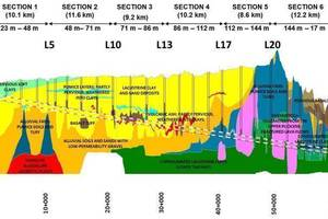Geological profile with an overview of the contract sections and shafts of the TEO<br /> on the project and its peculiarities