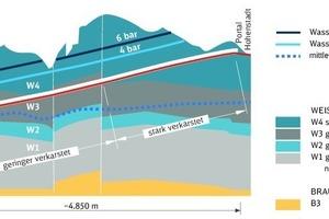 """<div class=""""bildtext_en"""">Geology of the Steinbühl Tunnel</div>"""