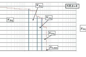 """<div class=""""bildtext_en"""">Differentiation of the F-N curve in 4 part-segments</div>"""