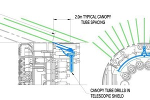 "<div class=""bildtext_en"">The diagram shows the canopy tube spacing to stabilize ground above the Kargı TBM; the TEP II drill is similar in design and operation</div>"