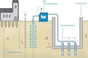 3General diagram of groundwater management<br />