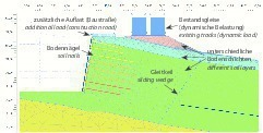 4)	FE-model for the soil nailing in the area of the Tunnel Hain