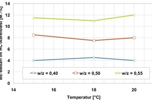6Determining the influence of the temperature and the w/c value on the accelerator requirement of cement paste<br />