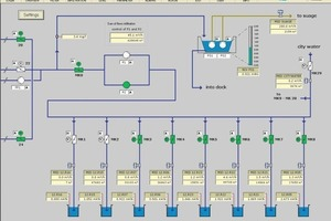 8Controlling of infiltration plant<br />