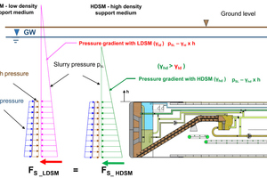 """<div class=""""bildtext_en"""">Pressure gradients of the support pressure in the excavation chamber for LDSM and HDSM</div>"""