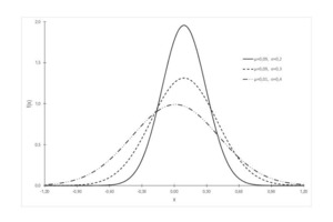 """<div class=""""bildtext_en"""">Density functions with varying parameters</div>"""