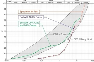 Grading curves of the soils<br /><br />