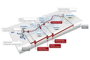 "<div class=""bildtext_en"">Course of the Emscher Interceptor (red line) with pumping stations</div>"