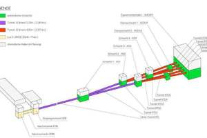 """<div class=""""bildtext_en"""">5) Schematic representation of the XFEL tunneling project in Hamburg 