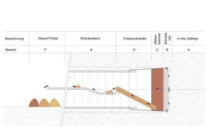 "<div class=""bildunterschrift_en"">Relevant sectors in the excavation and conveying process</div>"