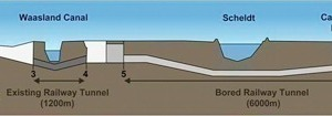 Schematic longitudinal section of the Liefkenshoek Tunnel project