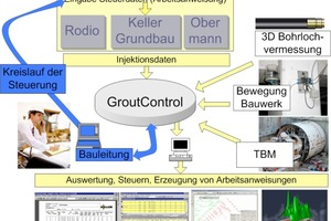 5 GroutControl® control circuit<br />