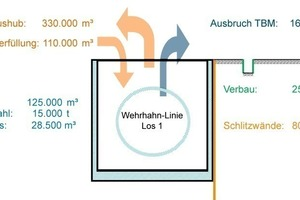 """<div class=""""bildunterschrift_en"""">The main quantities involved in producing contract section 1 of the Wehrhahn Line described in this report</div>"""