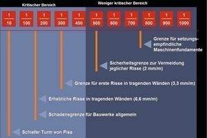 1 Evaluation of angular distortions according to Bjerrum