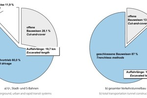 """<div class=""""bildtext_en"""">Structure of transportation tunnel construction in Germany at the turn-of-the-year 2012/2013</div>"""