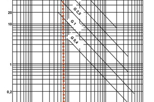 """<div class=""""bildtext_en"""">Establishing the permissible residual balancing mass for the impeller corresponding to DIN ISO 1940</div>"""